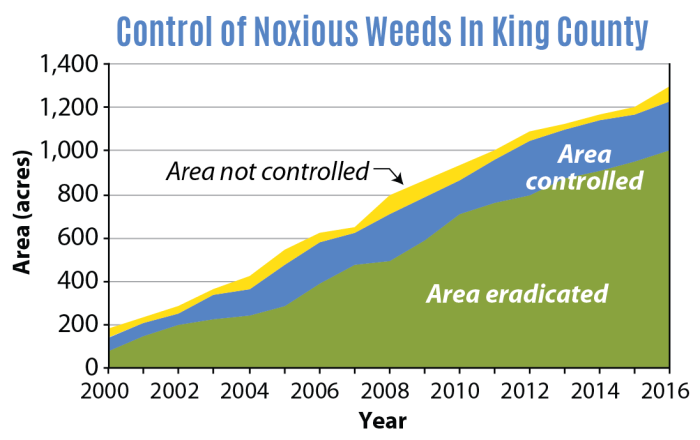 chart showing the area of noxious weeds controlled and eradicated in King County, Washington from 2000 to 2016