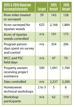This table summarizes the vast amount of work done by the riparian noxious weed team with targets knotweed on rivers in King County.