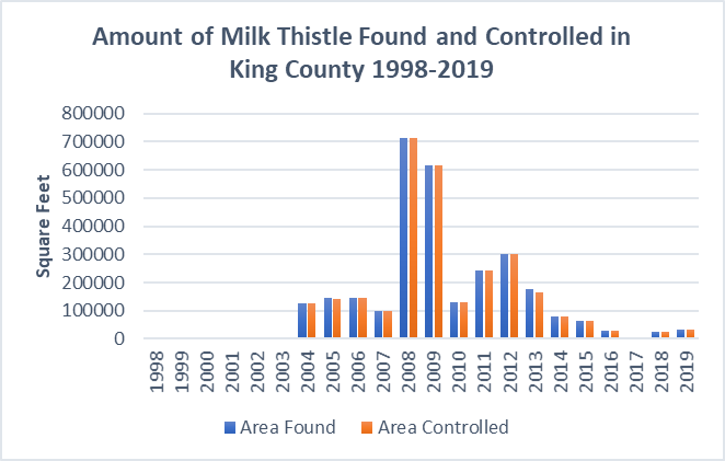 milk thistle in King County 1998-2019