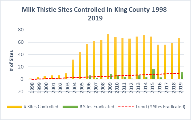 milk thistle sites in King County 1998-2019